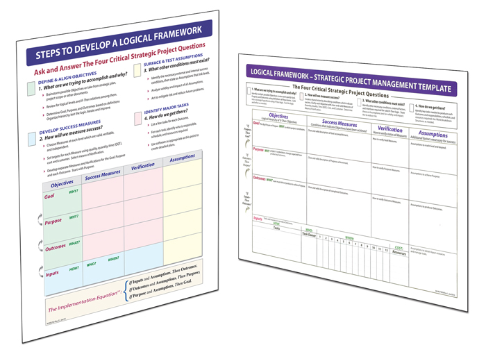 Store management pro this double sided summary printed on heavy card stock provides a compact color coded reminder of logical framework concepts and how to use them maxwellsz