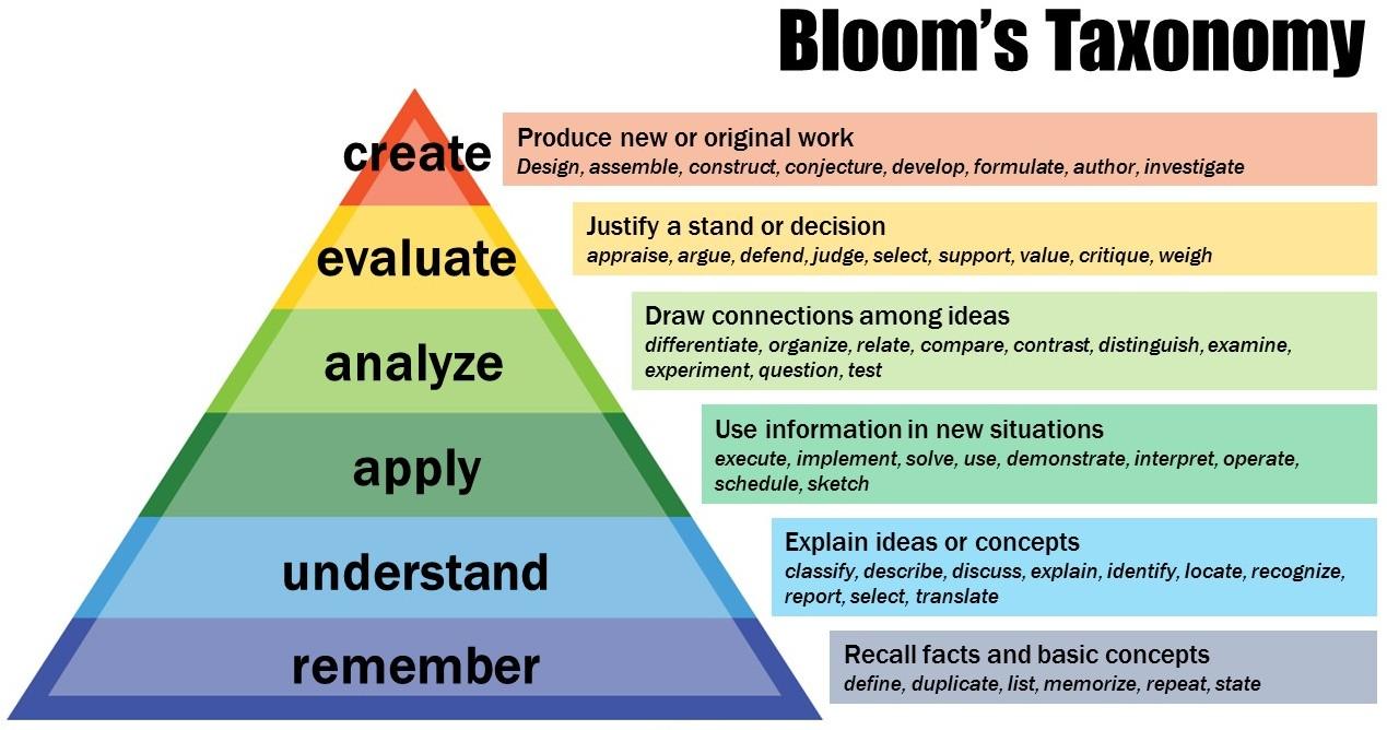 Bloomtaxonomy-e1445435495371