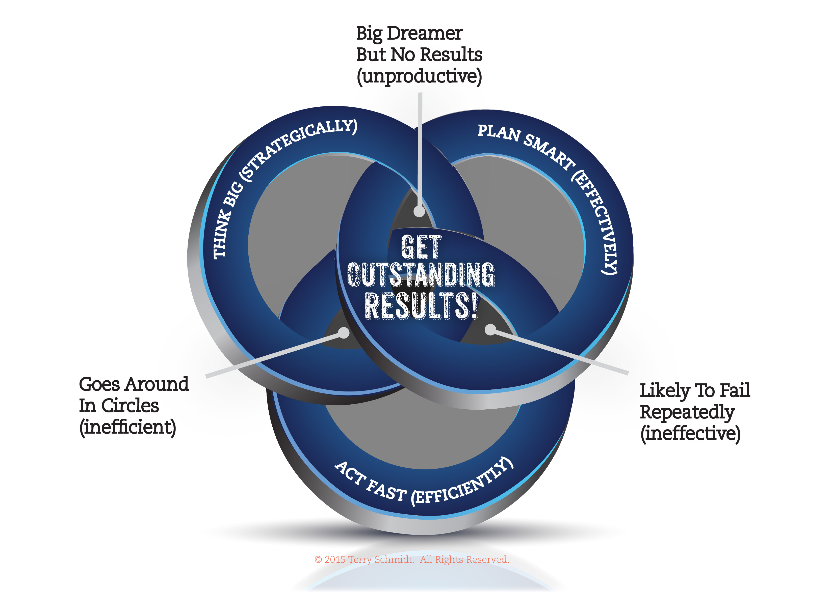 Meet the prize winning strategy dogs management pro terryvenn diagram ccuart Choice Image
